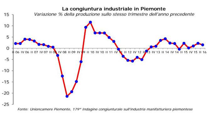 Unioncamere Piemonte: nel II trimestre 2016 la produzione industriale cresce dell'1,5% rispetto allo stesso periodo del 2015