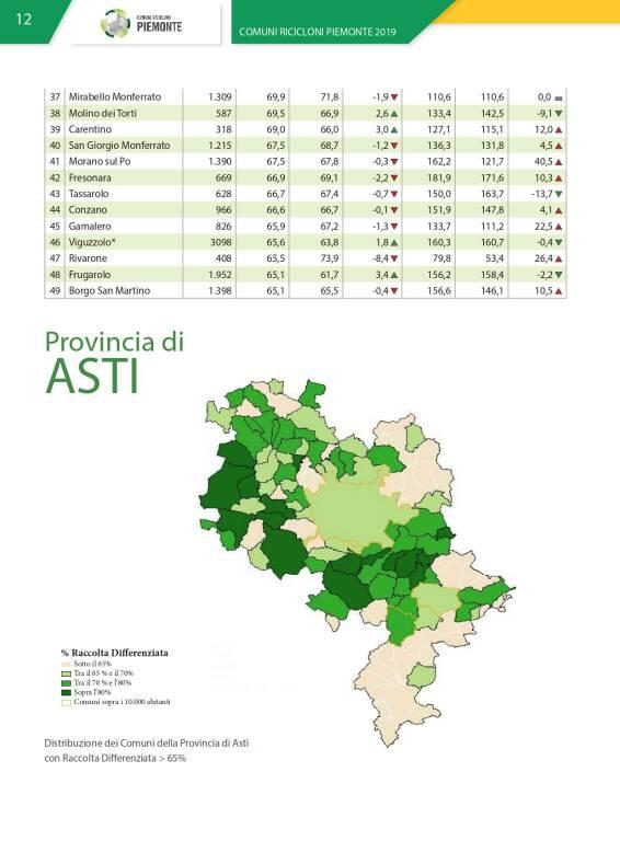 raccolta differenziata asti e provincia