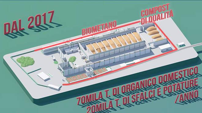 nuovo impianto di compostagg GAIA a San Damiano d'Asti