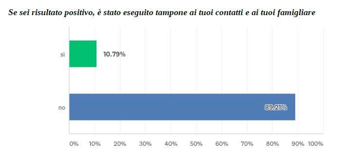 sondaggio nursind covid 19
