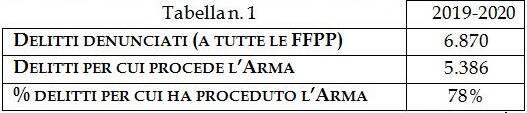 tabelle bilancio attività carabinieri