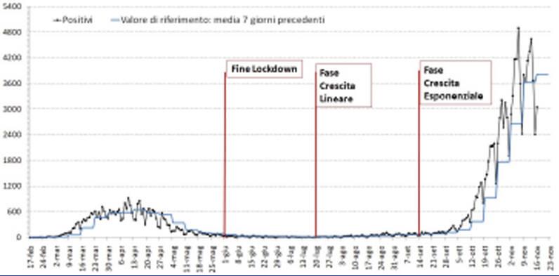 Regione Piemonte, la situazione attuale dell'epidemia covid19