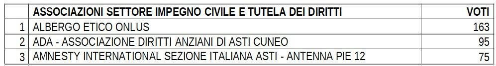 Premio Associazioni Astigiane