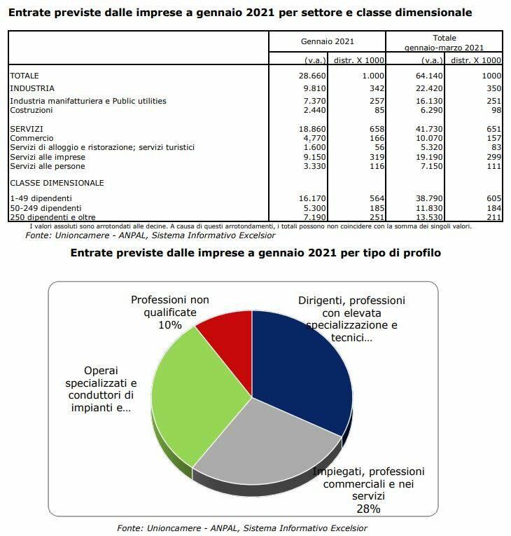 Unioncamere, a gennaio 2021 cala la domanda di lavoro delle imprese piemontesi di oltre 20 punti rispetto a gennaio 2020