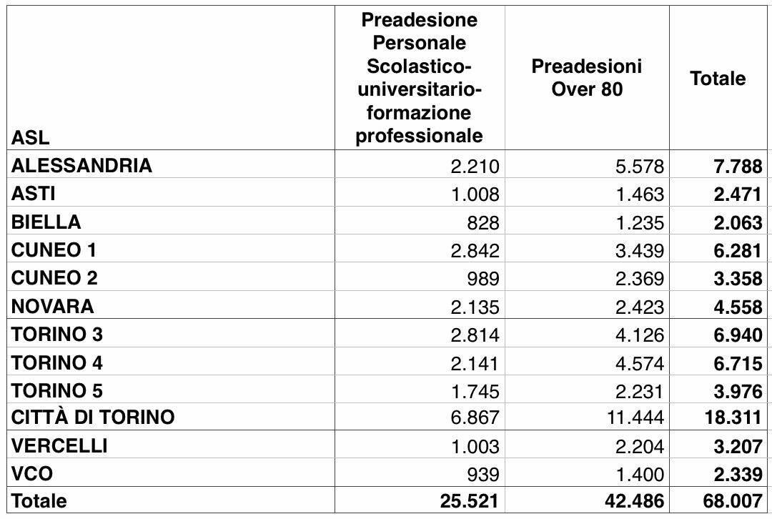 Adesioni primo giorno vaccino Covid Piemonte