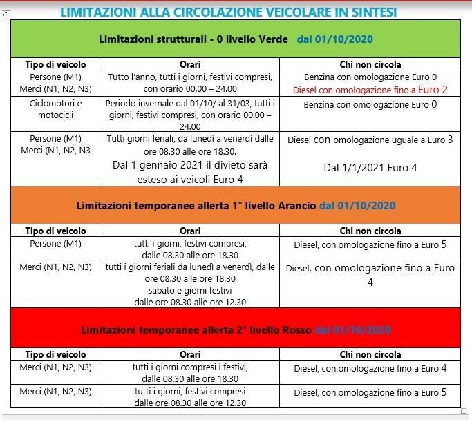Alba: semaforo antismog ancora arancione con limitazioni temporanee fino a lunedì 1 marzo