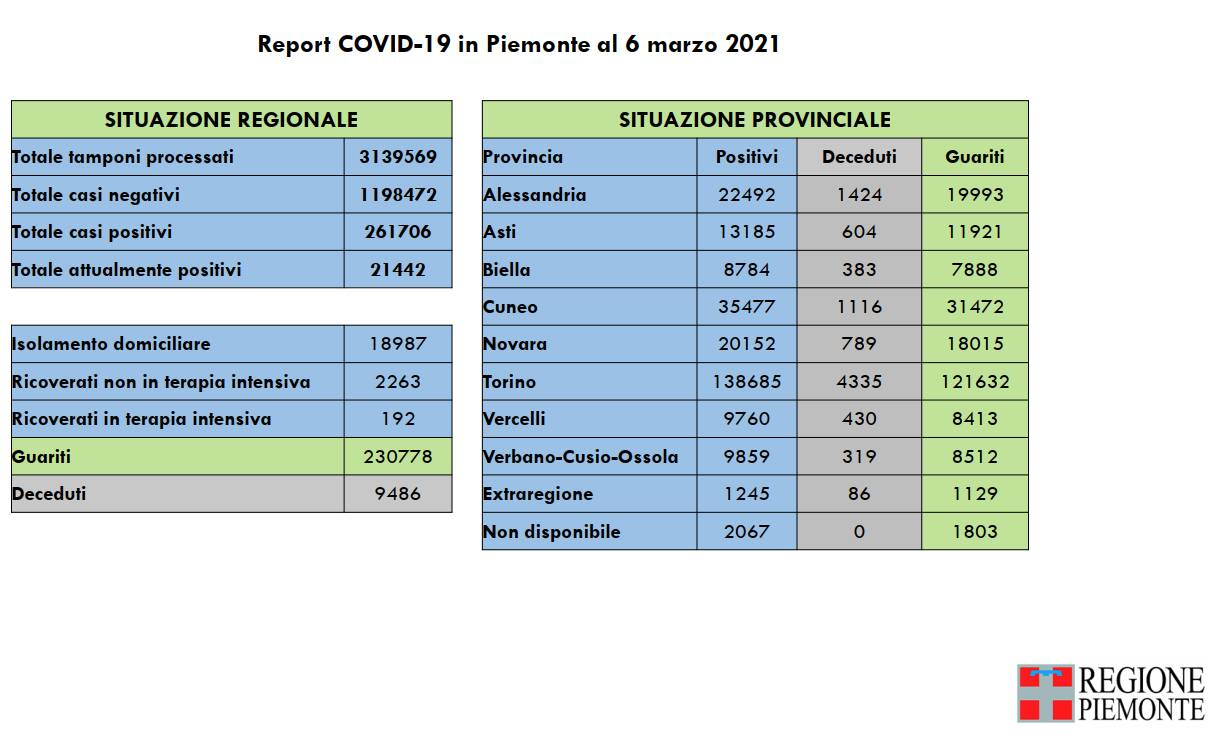 report covid piemonte 06032021