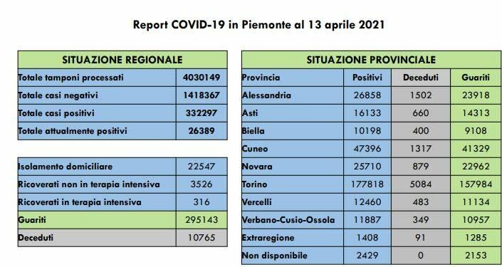 Coronavirus, il bollettino contagi del Piemonte: nell'Astigiano
