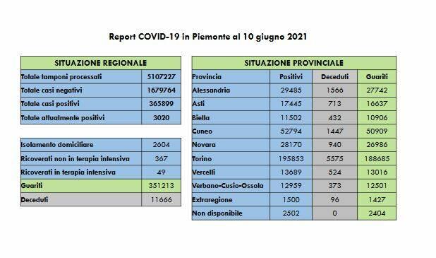 report covid Piemonte 10062021