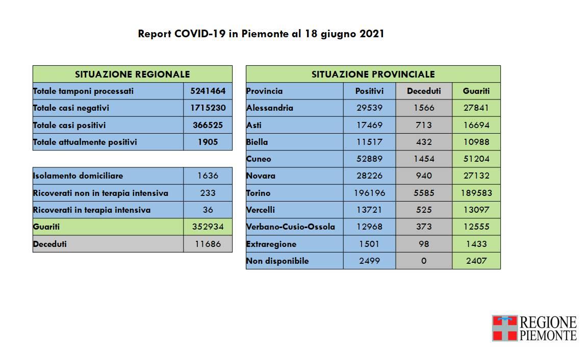 report covid piemonte 18062021
