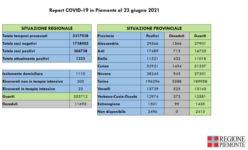 report covid piemonte 23062021