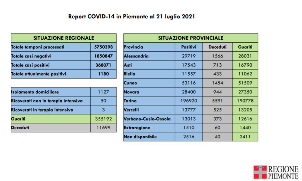 report covid piemonte 21 luglio
