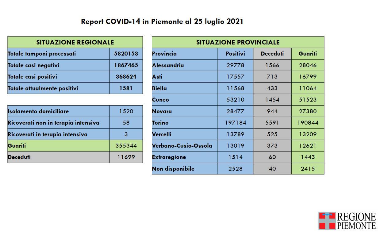 Report covid Piemonte 25 luglio