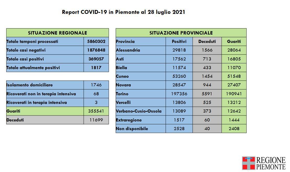 report covid piemonte 28072021