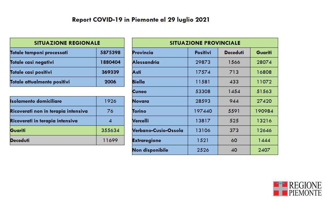 report covid piemonte 29072021