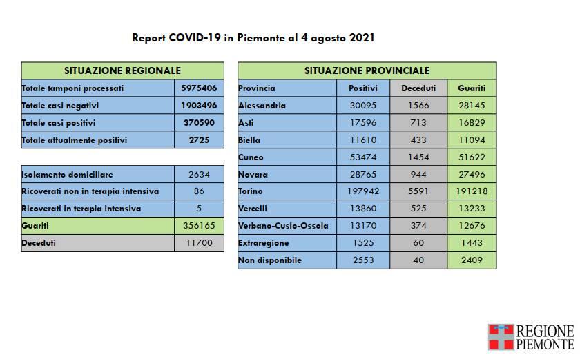 report covid piemonte 04082021