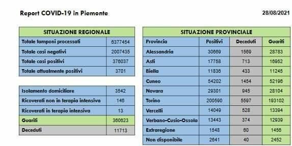 Report covid Piemonte 28 agosto 2021
