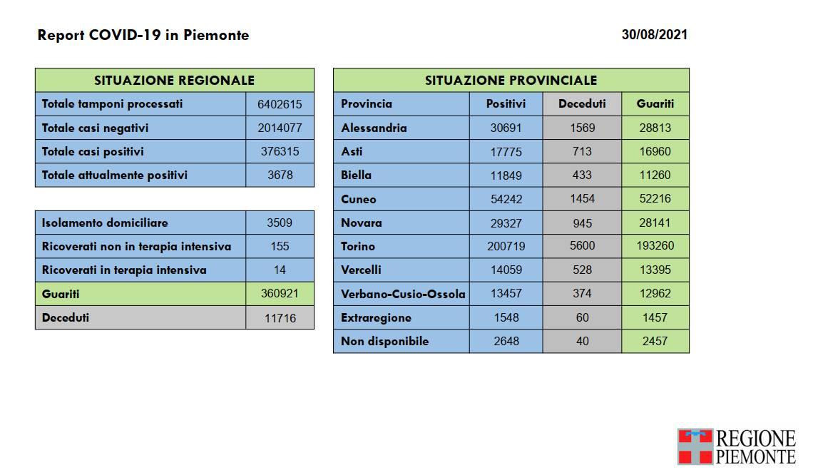 Report covid Piemonte 30082021