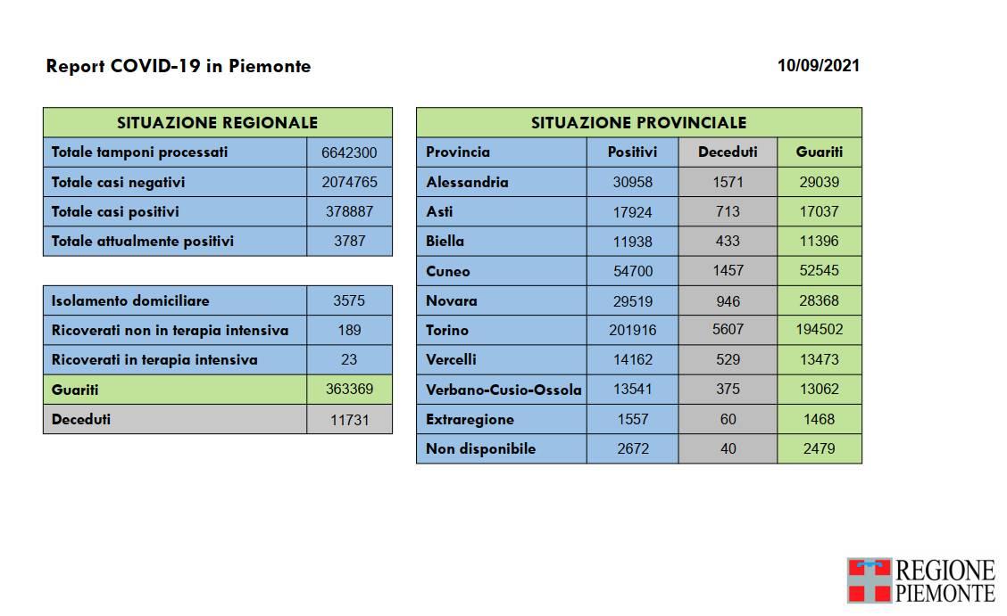 report covid piemonte 10 settembre 2021