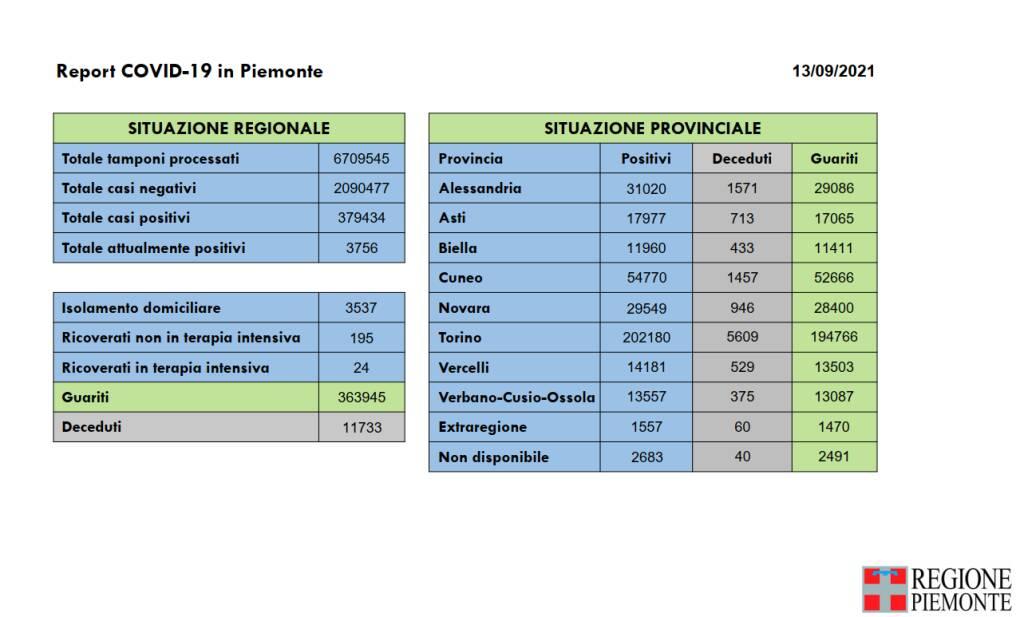 report covid piemonte 13 settembre 2021