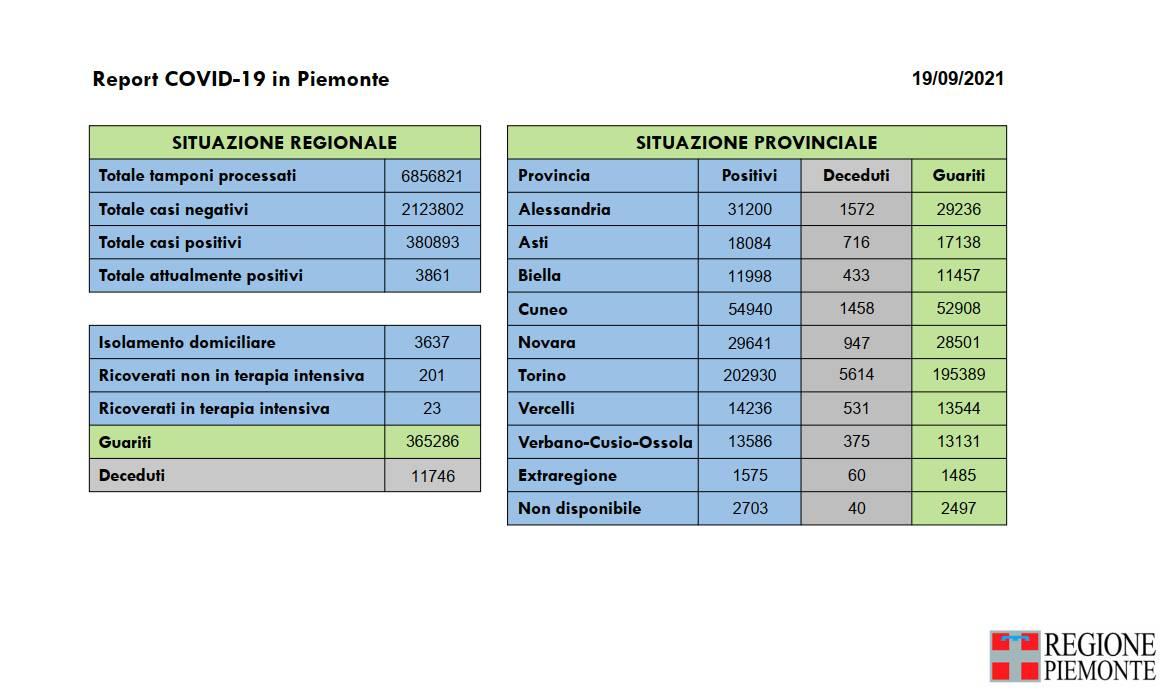 report covid piemonte 19092021
